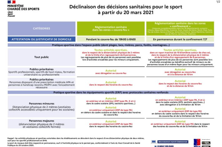 Décisions sanitaires du Ministère des Sports